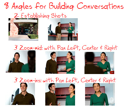 Angles for Conversations