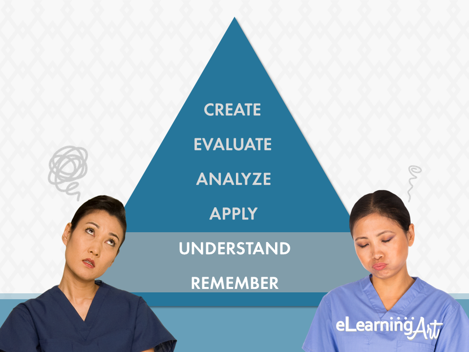 Importance_of_Compliance_Blooms_Taxonomy_Understand_Remember