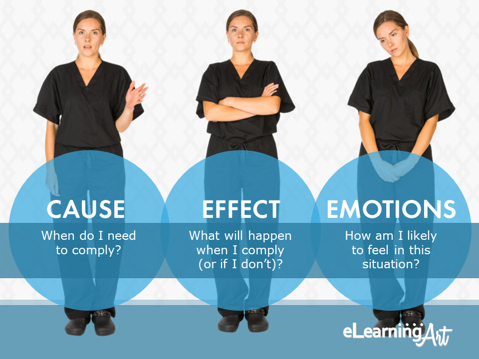 eLearningArt_How_to_Build_Compliance_Training-what-must-be-included