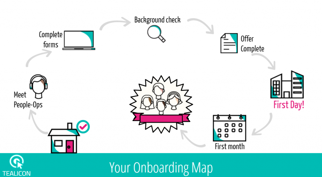 Onboarding eLearning Example