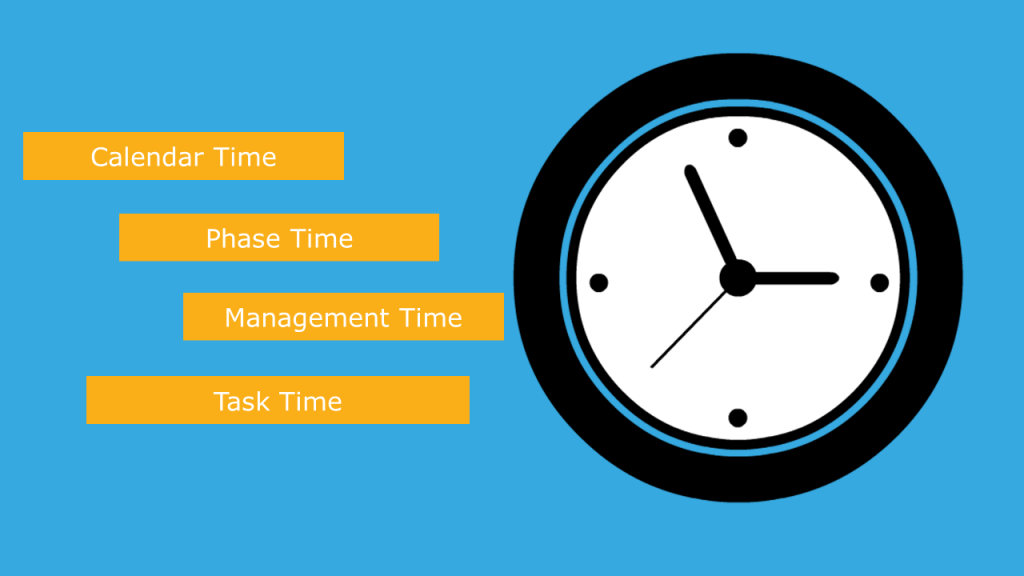 4 Types of eLearning Time - Calendar, Phase, Management, and Task